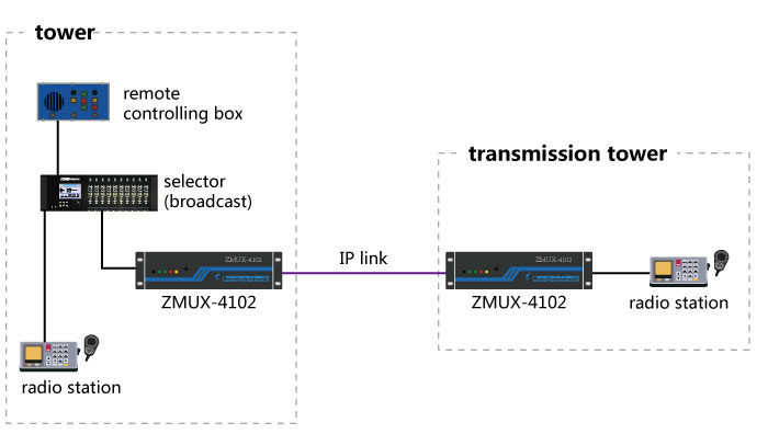 Solution of airport transmission(VHF)