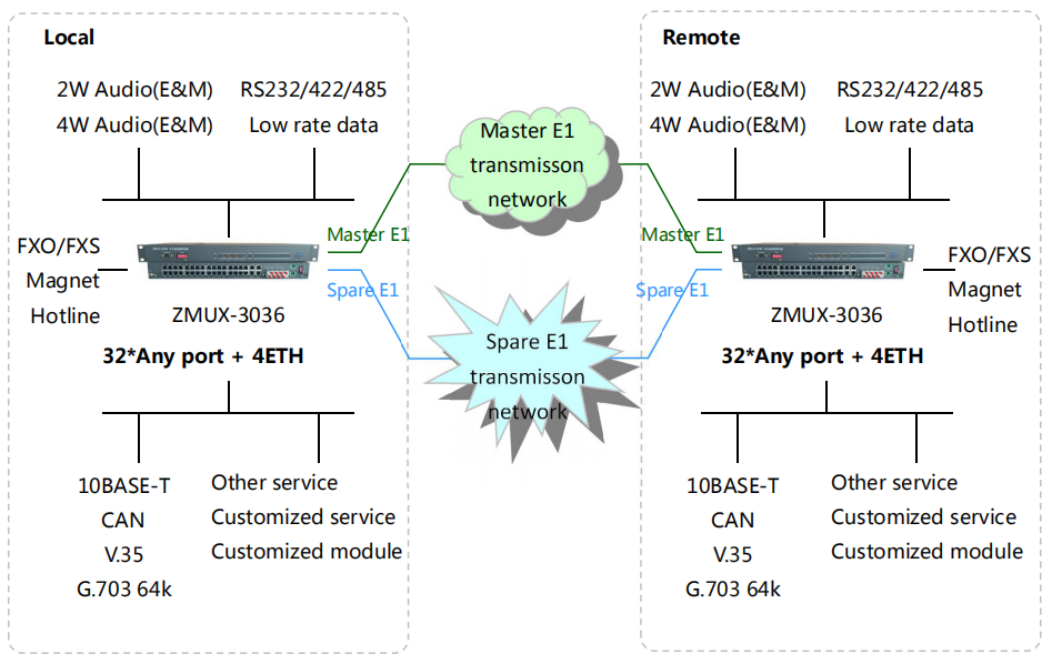 ZMUX-3036_Network Diagram