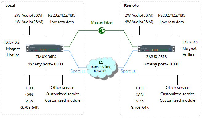 ZMUX-3036ES Network Diagram
