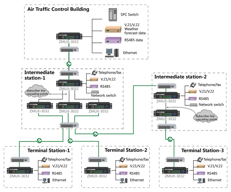Single fiber transmission scheme for meteorological observation data of air traffic control center