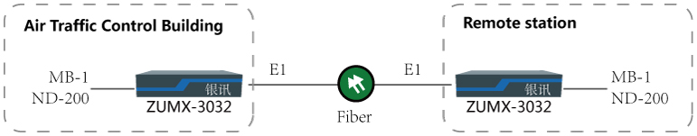 Network diagram of MB-1 and NDB-200 fiber transmission