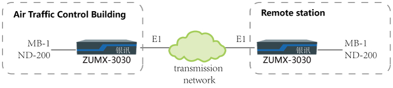 Network diagram of MB-1 and NDB-200 E1 transmission