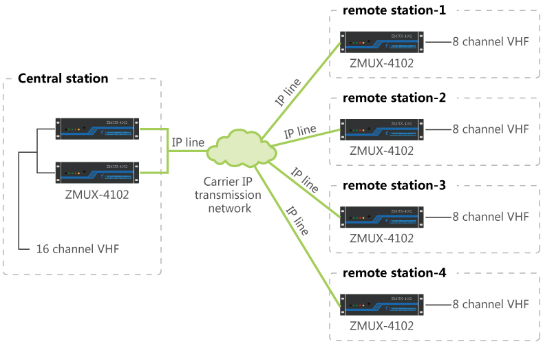 Air Traffic Control Station Communication System Based on IP Transmission