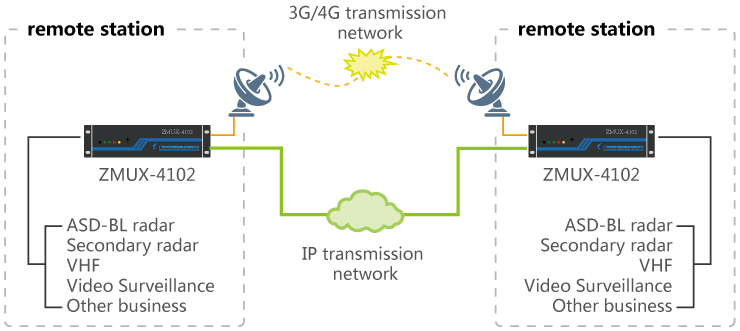 Network diagram of one-place-one-air transmission protection