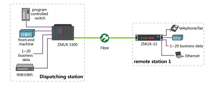 Basic Fibre Channel transmission